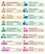 Категории транспортных средств 2016 год расшифровка