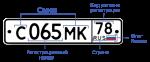 Автомобильные коды регионов России