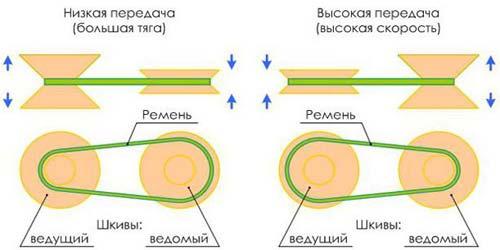 Принцип работы вариаторной коробки передач