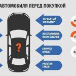 Как проверить машину на чистоту перед покупкой
