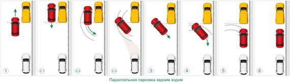 Как парковаться задом между двумя машинами