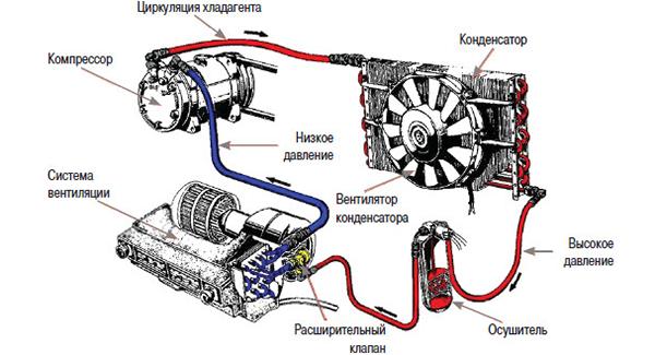 Копрессор автомобильного кондиционера